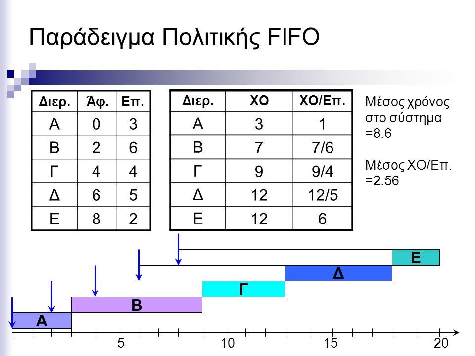 Παράδειγμα Πολιτικής FIFO Διερ. Άφ.Eπ. Α03 Β26 Γ44 Δ65 Ε82 5101520 A BΓΔΕ Διερ.ΧΟΧΟ/Επ. Α Β Γ Δ Ε 31 77/6 99/4 1212/5 126 Μέσος χρόνος στο σύστημα =8.