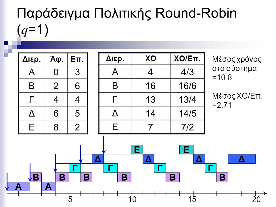 Παράδειγμα Πολιτικής Round-Robin ( q =1) Διερ. Άφ.Eπ. Α03 Β26 Γ44 Δ65 Ε82 5101520 A B Ε Διερ.ΧΟΧΟ/Επ. Α Β Γ Δ Ε 44/3 1616/6 1313/4 1414/5 77/2 Μέσος χ