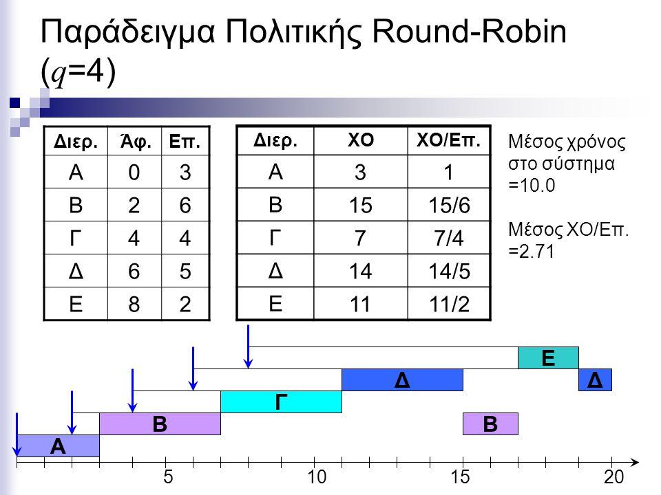 Παράδειγμα Πολιτικής Round-Robin ( q =4) Διερ. Άφ.Eπ. Α03 Β26 Γ44 Δ65 Ε82 5101520 A B Ε Διερ.ΧΟΧΟ/Επ. Α Β Γ Δ Ε 31 151515/6 77/4 1414/5 1111/2 Μέσος χ