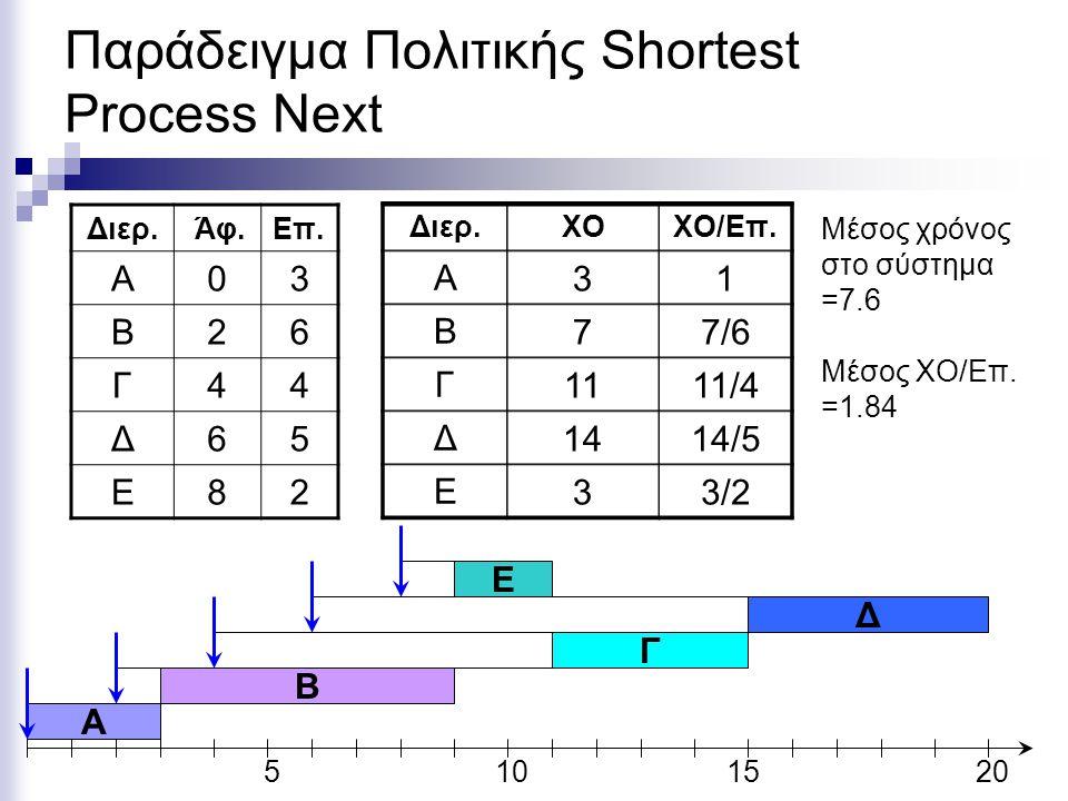 Παράδειγμα Πολιτικής Shortest Process Next Διερ. Άφ.Eπ. Α03 Β26 Γ44 Δ65 Ε82 5101520 A Διερ.ΧΟΧΟ/Επ. Α Β Γ Δ Ε 31 77/6 111/4 1414/5 33/2 Μέσος χρόνος σ