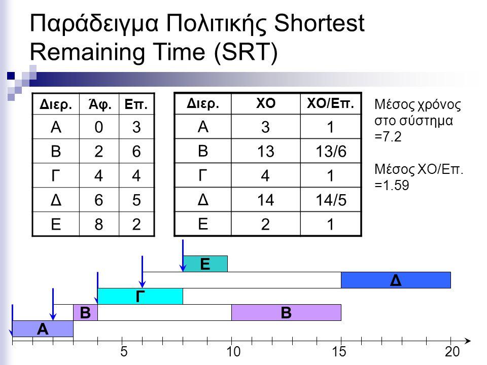 Παράδειγμα Πολιτικής Shortest Remaining Time (SRT) Διερ. Άφ.Eπ. Α03 Β26 Γ44 Δ65 Ε82 5101520 A Διερ.ΧΟΧΟ/Επ. Α Β Γ Δ Ε 31 1313/6 41 1414/5 21 Μέσος χρό