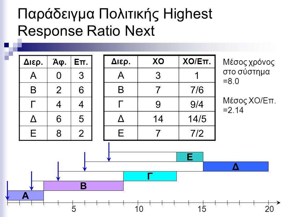 Παράδειγμα Πολιτικής Highest Response Ratio Next Διερ. Άφ.Eπ. Α03 Β26 Γ44 Δ65 Ε82 5101520 A Διερ.ΧΟΧΟ/Επ. Α Β Γ Δ Ε 31 77/6 99/4 1414/5 77/2 Μέσος χρό