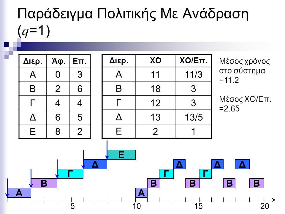 A Παράδειγμα Πολιτικής Με Ανάδραση ( q =1) Διερ. Άφ.Eπ. Α03 Β26 Γ44 Δ65 Ε82 5101520 A B Ε Διερ.ΧΟΧΟ/Επ. Α Β Γ Δ Ε 111/3 18183 12123 131313/5 21 Μέσος