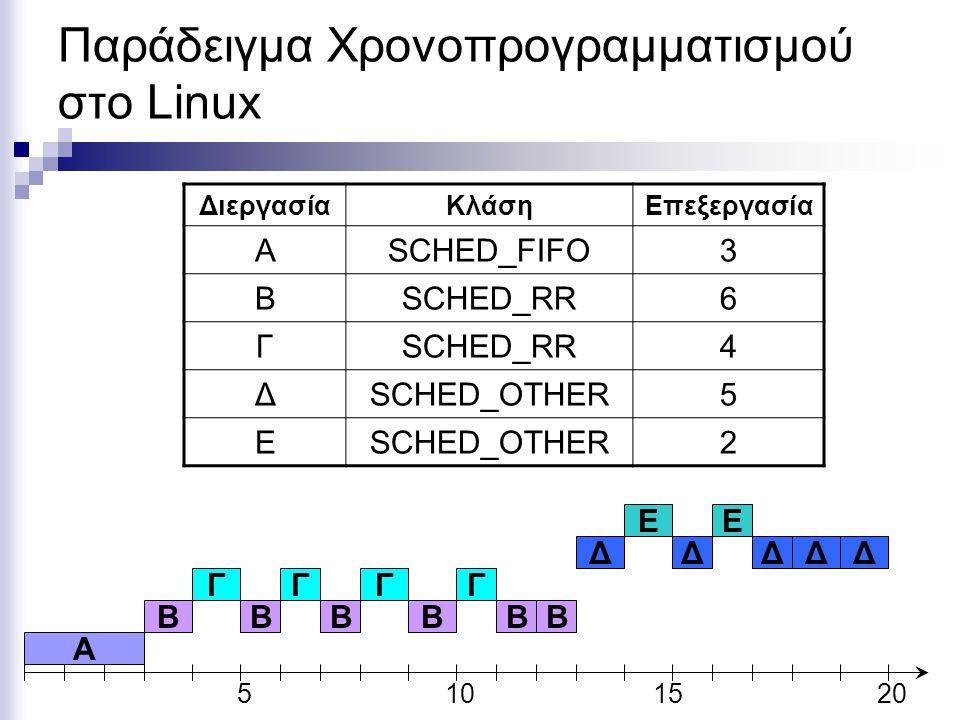 Παράδειγμα Χρονοπρογραμματισμού στο Linux ΔιεργασίαΚλάσηΕπεξεργασία ΑSCHED_FIFO3 ΒSCHED_RR6 Γ 4 ΔSCHED_OTHER5 Ε 2 5101520 A B Γ Ε Δ B Γ B Γ B Γ BB Ε Δ
