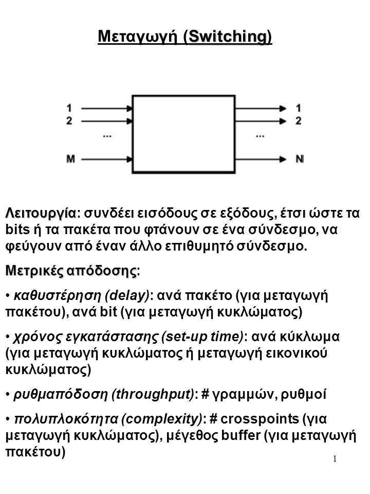 1 Switching Μεταγωγή (Switching) Λειτουργία Λειτουργία: συνδέει εισόδους σε εξόδους, έτσι ώστε τα bits ή τα πακέτα που φτάνουν σε ένα σύνδεσμο, να φεύγουν από έναν άλλο επιθυμητό σύνδεσμο.