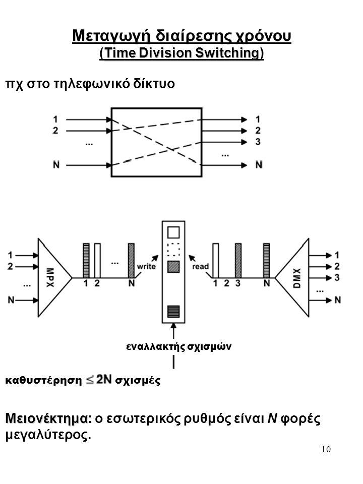 10 Μεταγωγή διαίρεσης χρόνου Time Division Switching (Time Division Switching) πχ στο τηλεφωνικό δίκτυο εναλλακτής σχισμών καθυστέρηση σχισμές Μειονέκτημα Μειονέκτημα: ο εσωτερικός ρυθμός είναι Ν φορές μεγαλύτερος.
