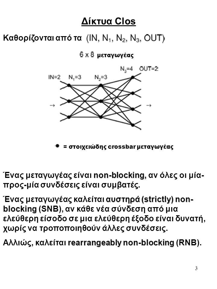 3 Δίκτυα Clos Καθορίζονται από τα = στοιχειώδης crossbar μεταγωγέας non-blocking, Ένας μεταγωγέας είναι non-blocking, αν όλες οι μία- προς-μία συνδέσε