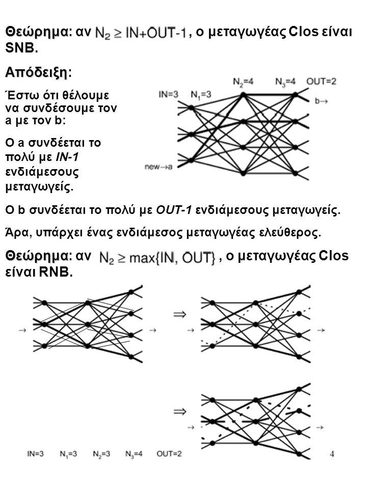 4 Θεώρημα Θεώρημα: αν, ο μεταγωγέας Clos είναι SNB. Απόδειξη Απόδειξη: Έστω ότι θέλουμε να συνδέσουμε τον a με τον b: Ο a συνδέεται το πολύ με ΙΝ-1 εν