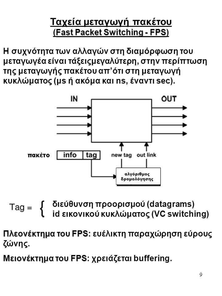 9 Ταχεία μεταγωγή πακέτου Fast Packet Switching - FPS (Fast Packet Switching - FPS) Η συχνότητα των αλλαγών στη διαμόρφωση του μεταγωγέα είναι τάξειςμεγαλύτερη, στην περίπτωση της μεταγωγής πακέτου απ'ότι στη μεταγωγή κυκλώματος (μs ή ακόμα και ns, έναντι sec).