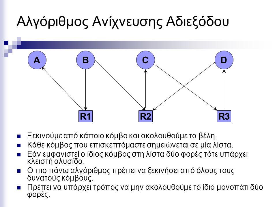 Αλγόριθμος Ανίχνευσης Αδιεξόδου R2 C R3 D R1 BA Ξεκινούμε από κάποιο κόμβο και ακολουθούμε τα βέλη. Κάθε κόμβος που επισκεπτόμαστε σημειώνεται σε μία