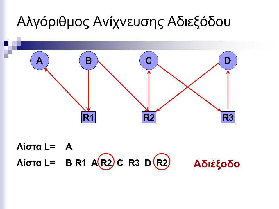 Αλγόριθμος Ανίχνευσης Αδιεξόδου Αδιέξοδο R2 C R3 D R1 BA Λίστα L=Α ΒR1R1AR2CR3DR2