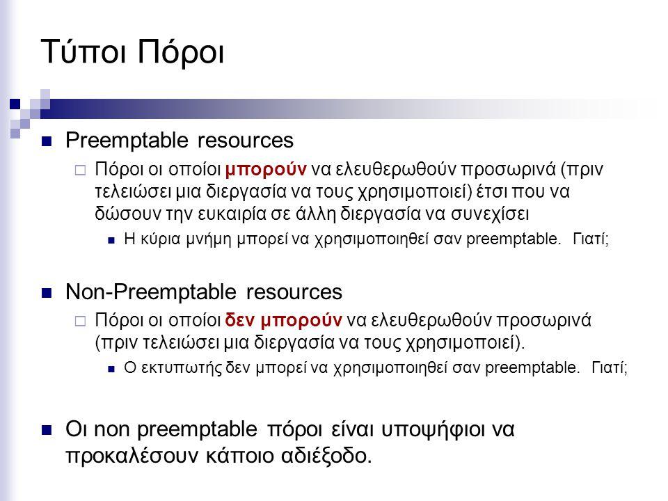 Τύποι Πόροι Preemptable resources  Πόροι οι οποίοι μπορούν να ελευθερωθούν προσωρινά (πριν τελειώσει μια διεργασία να τους χρησιμοποιεί) έτσι που να
