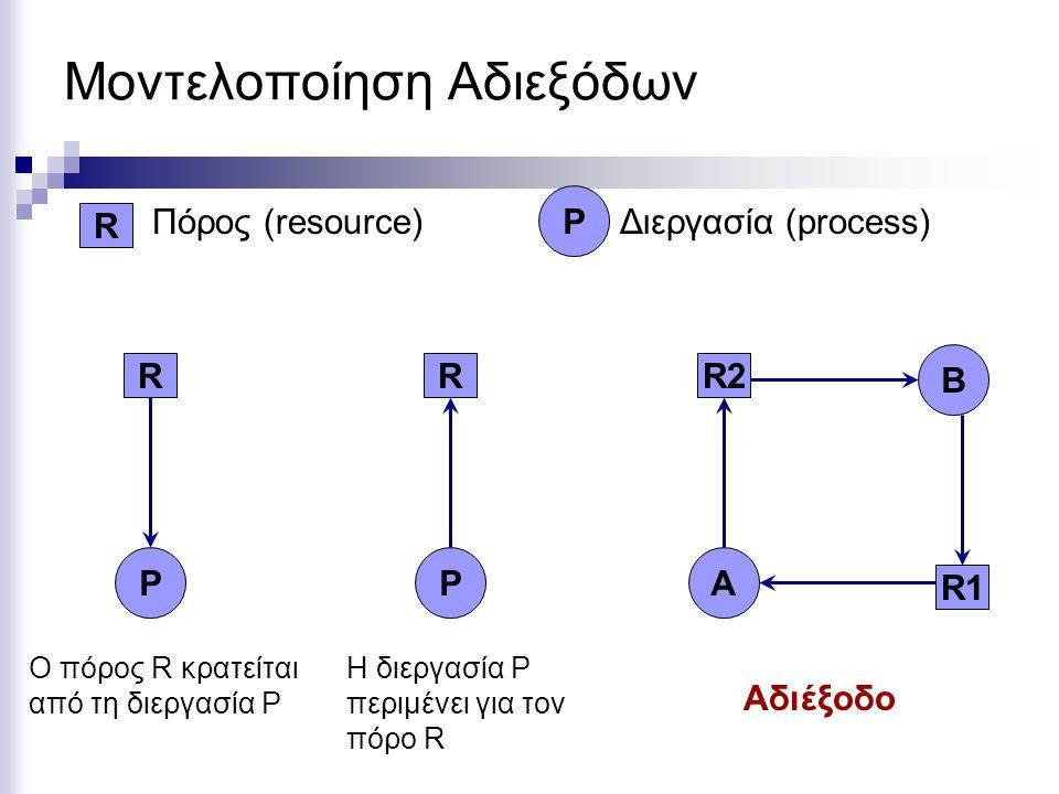Εναλλακτικός Αλγόριθμος Ανίχνευσης Αδιεξόδου Βρίσκουμε όλες τις διεργασίες που έχουν τους απαιτούμενους πόρους για να εκτελεστούν  R i ≤ A (το οποίο σημαίνει R ij ≤ A j για όλα τα 1 ≤ j ≤ m ) Τις «εκτελούμε» και επιστρέφουμε όλους τους πόρους τους οποίους κρατούν C i στους διαθέσιμους πόρους Α (available resources).