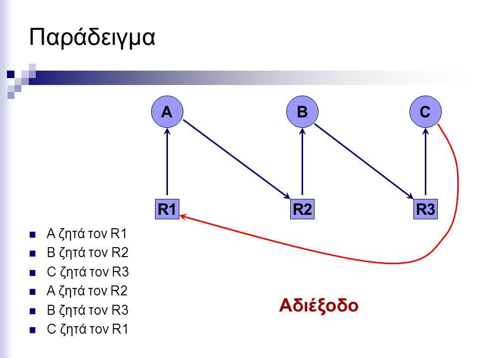 Παράδειγμα Ελέγχουμε κατά πόσο υπάρχει διεργασία που μπορεί να εκτελεσθεί Επιστρέφουμε τους πόρους που κρατεί η διεργασία 3 στους διαθέσιμους πόρους Α=[2 2 2 0] Επαναλαμβάνουμε για τη διεργασία 2, οπόταν Α=[4 2 2 1] Δεν υπάρχει αδιέξοδο