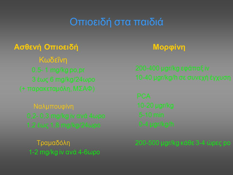 Οπιοειδή στα παιδιά Ασθενή Οπιοειδή Κωδεΐνη 0.5- 1 mg/kg po,pr 3 έως 6 mg/kg/24ωρο (+ παρακεταμόλη, ΜΣΑΦ) Nαλμπουφίνη 0,2- 0,3 mg/kg iv ανά 4ωρο 1,2 έ