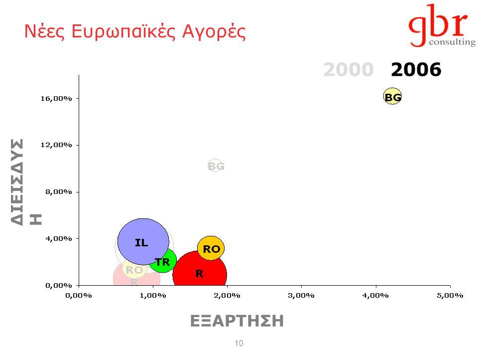 10 Νέες Ευρωπαϊκές Αγορές ΔΙΕΙΣΔΥΣΗ 20002006 ΕΞΑΡΤΗΣΗ