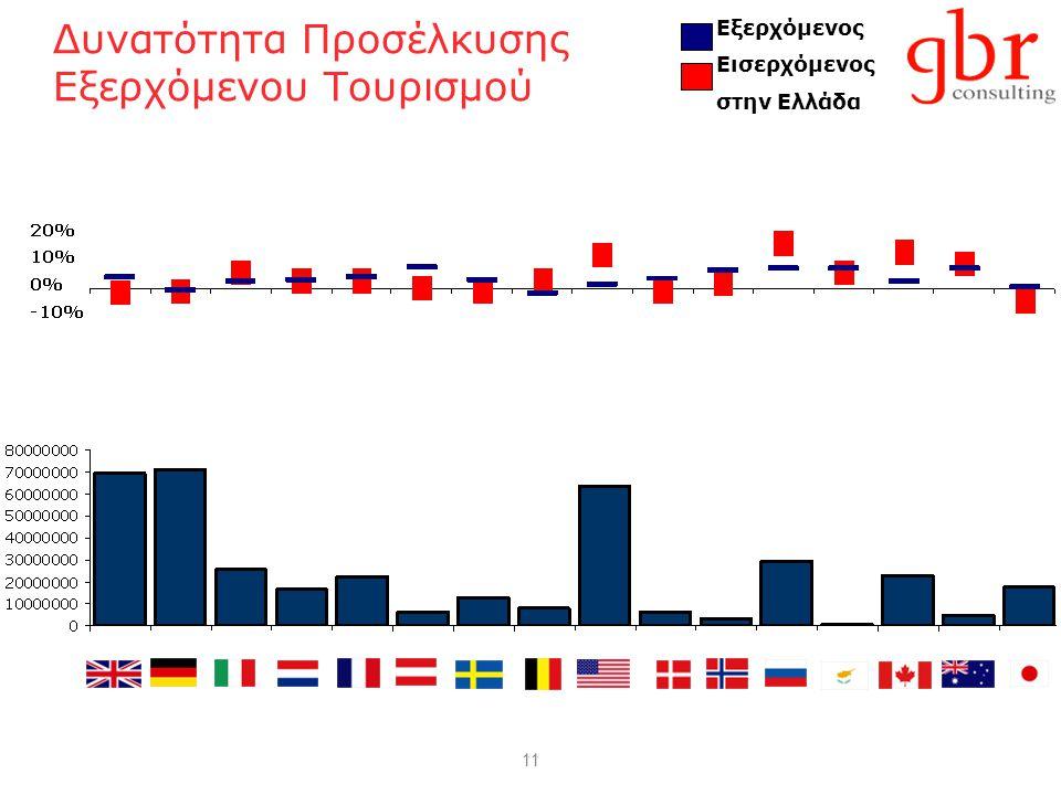 11 Δυνατότητα Προσέλκυσης Εξερχόμενου Τουρισμού Εξερχόμενος Εισερχόμενος στην Ελλάδα