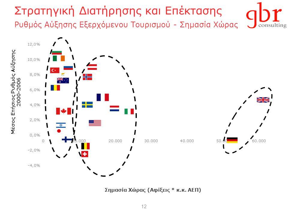 12 Στρατηγική Διατήρησης και Επέκτασης Ρυθμός Αύξησης Εξερχόμενου Τουρισμού - Σημασία Χώρας Μέσος Ετήσιος Ρυθμός Αύξησης 2000-2006 Σημασία Χώρας (Αφίξεις * κ.κ.