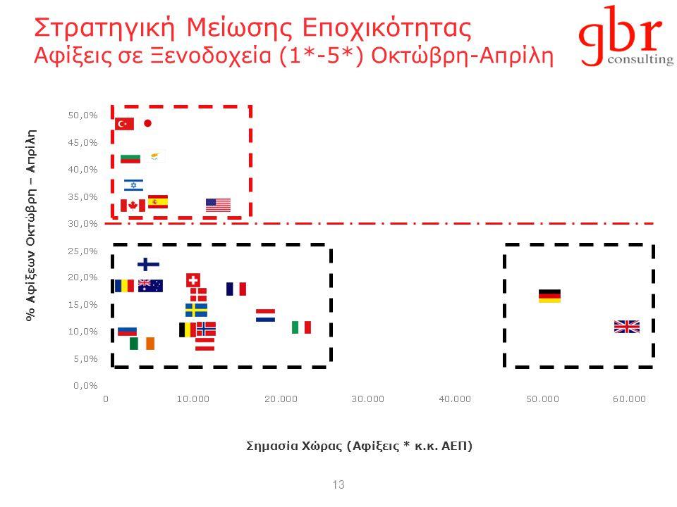 13 Στρατηγική Μείωσης Εποχικότητας Αφίξεις σε Ξενοδοχεία (1*-5*) Οκτώβρη-Απρίλη % Αφίξεων Οκτώβρη – Απρίλη Σημασία Χώρας (Αφίξεις * κ.κ. ΑΕΠ)