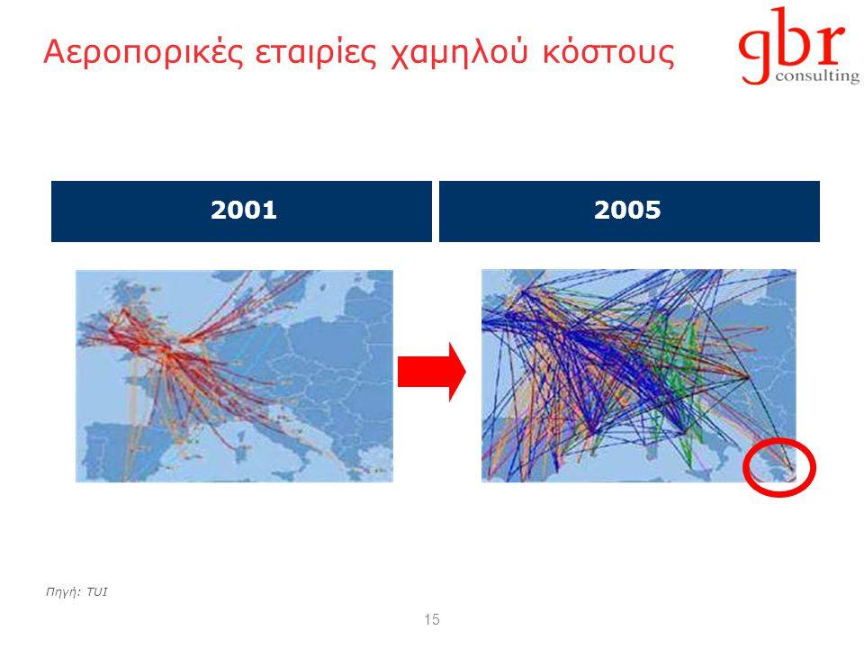 15 Αεροπορικές εταιρίες χαμηλού κόστους Πηγή: TUI  2001 2001 2005