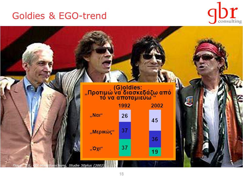 """18 Goldies & EGO-trend 20021992 """"Ναι"""" """"Μερικώς"""" """"Όχι"""" (G)oldies: """"Προτιμώ να διασκεδάζω από το να αποταμιεύω """" Πηγή: TUI, GfK Marktforschung, Studie 5"""
