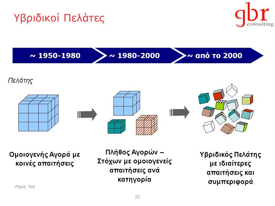 20 ~ από το 2000~ 1980-2000~ 1950-1980 Υβριδικοί Πελάτες Ομοιογενής Αγορά με κοινές απαιτήσεις Υβριδικός Πελάτης με ιδιαίτερες απαιτήσεις και συμπεριφ