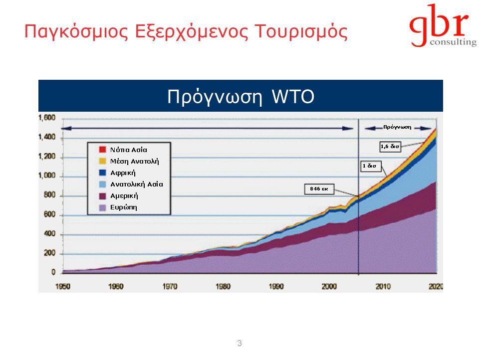 3 Παγκόσμιος Εξερχόμενος Τουρισμός Πρόγνωση WTO