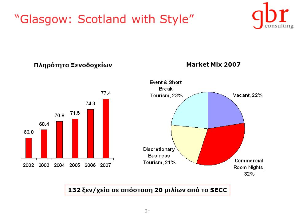31 Glasgow: Scotland with Style Πληρότητα Ξενοδοχείων Market Mix 2007 132 ξεν/χεία σε απόσταση 20 μιλίων από το SECC
