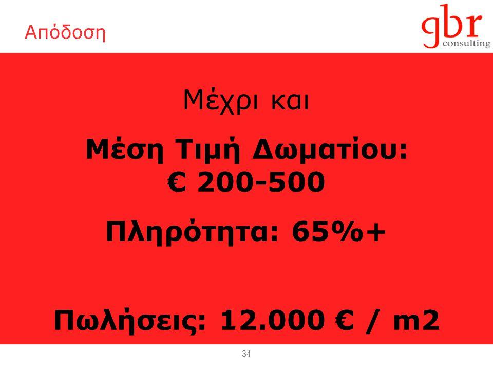 34 Απόδοση Μέχρι και Μέση Τιμή Δωματίου: € 200-500 Πληρότητα: 65%+ Πωλήσεις: 12.000 € / m2
