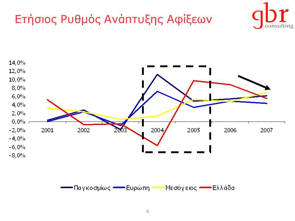 4 Ετήσιος Ρυθμός Ανάπτυξης Αφίξεων