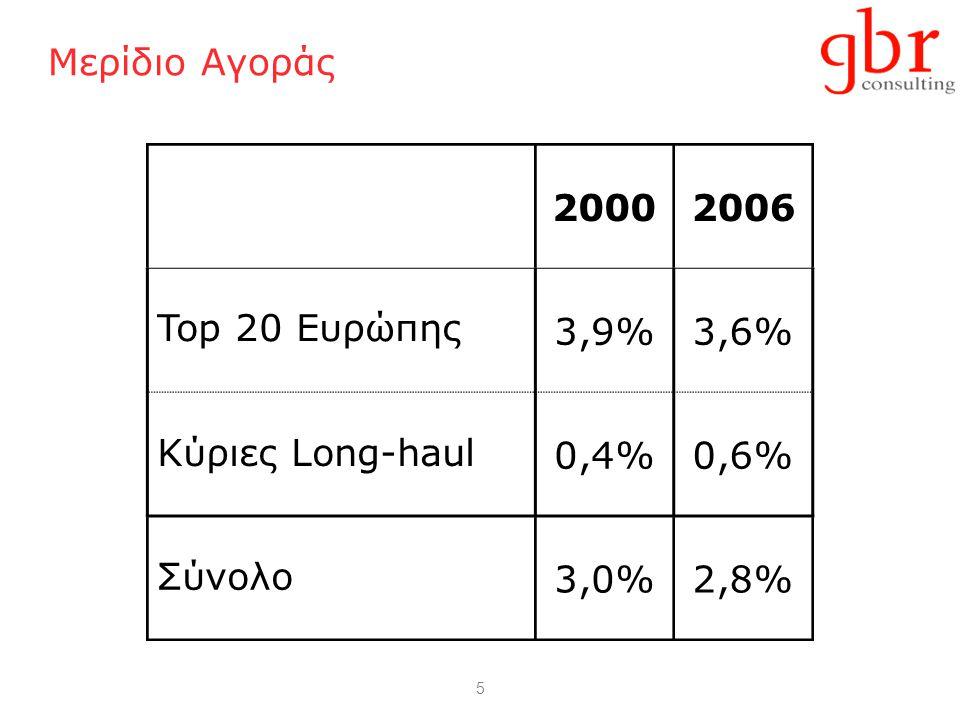 5 Μερίδιο Αγοράς 20002006 Top 20 Ευρώπης 3,9%3,6% Κύριες Long-haul 0,4%0,6% Σύνολο 3,0%2,8%