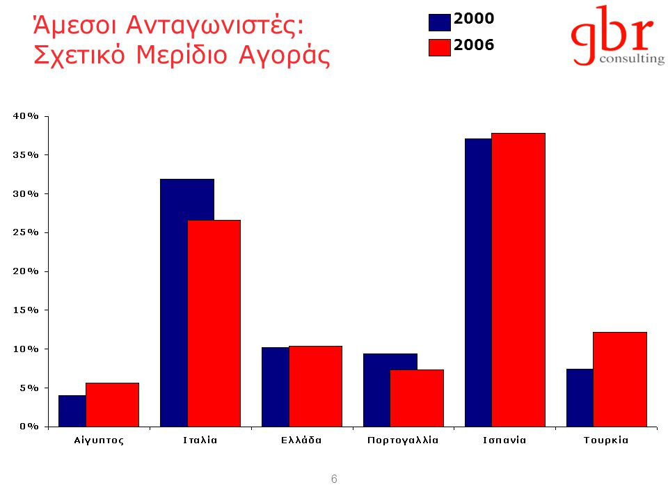 6 Άμεσοι Ανταγωνιστές: Σχετικό Μερίδιο Αγοράς 2000 2006