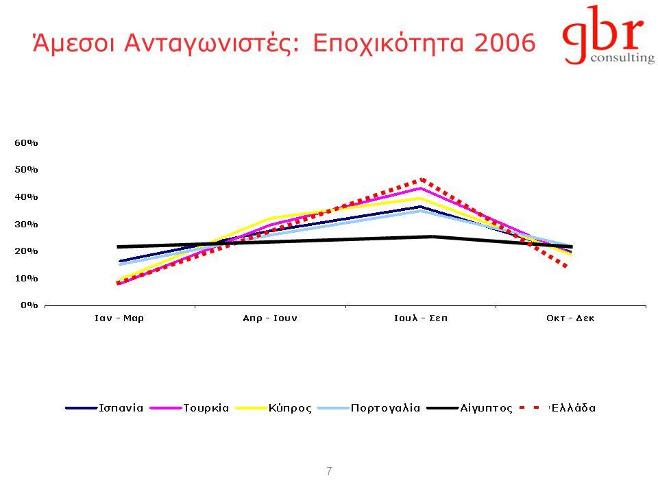 "18 Goldies & EGO-trend 20021992 ""Ναι ""Μερικώς ""Όχι (G)oldies: ""Προτιμώ να διασκεδάζω από το να αποταμιεύω Πηγή: TUI, GfK Marktforschung, Studie 50plus (2002)"