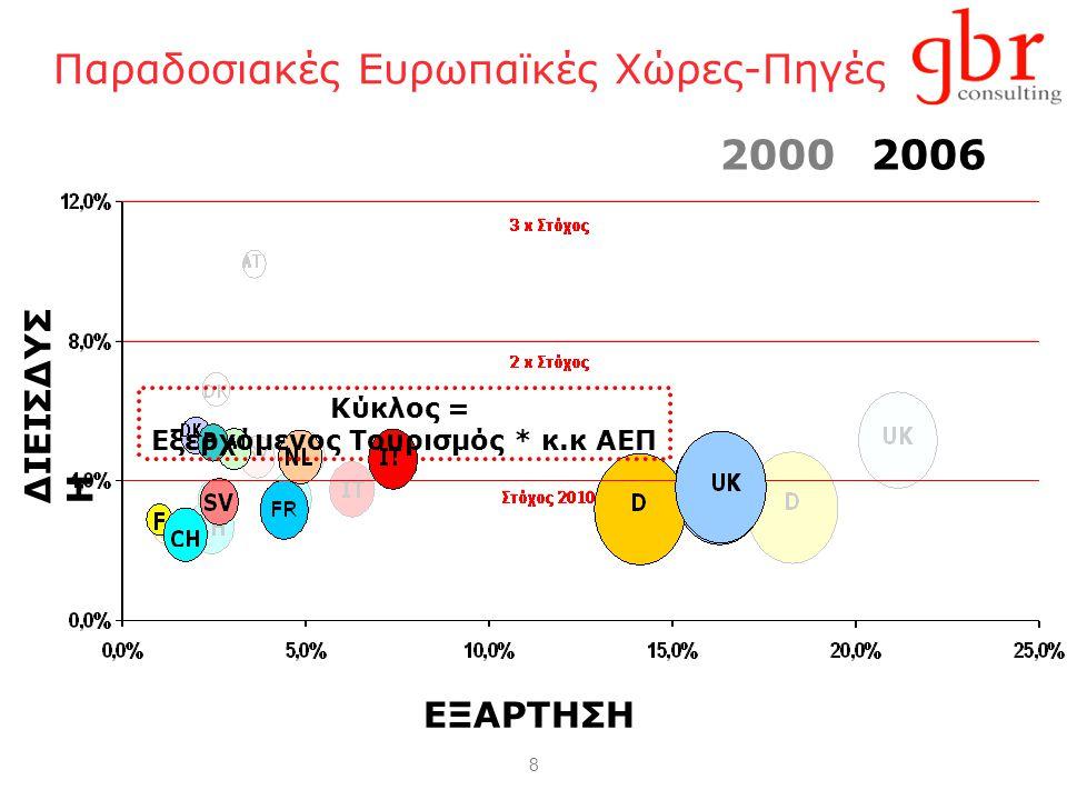 8 Παραδοσιακές Ευρωπαϊκές Χώρες-Πηγές ΔΙΕΙΣΔΥΣΗ ΕΞΑΡΤΗΣΗ Κύκλος = Eξερχόμενος Tουρισμός * κ.κ ΑΕΠ 20062000