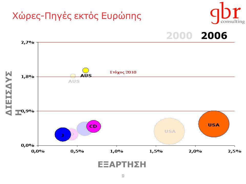 9 Χώρες-Πηγές εκτός Ευρώπης ΔΙΕΙΣΔΥΣΗ 20002006 ΕΞΑΡΤΗΣΗ