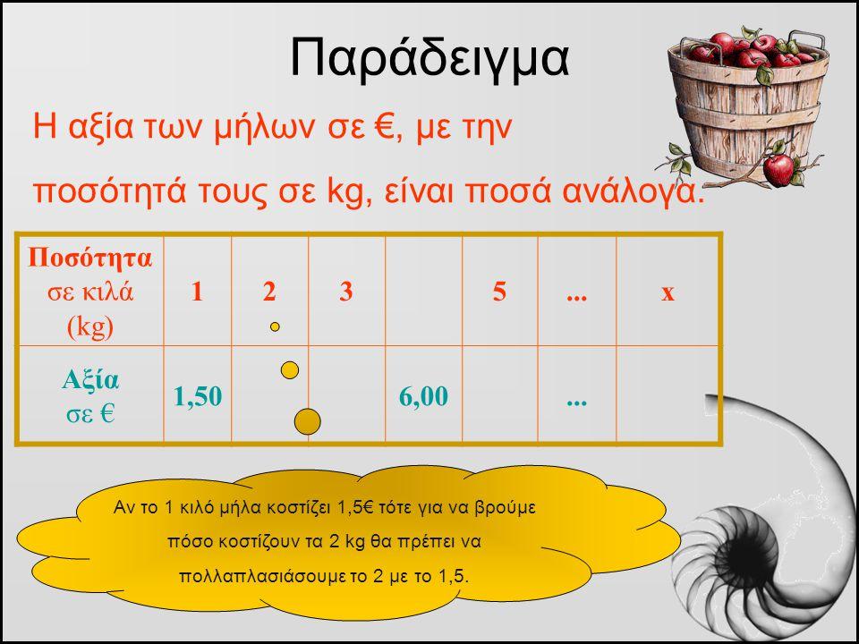 Η αξία των μήλων σε €, με την ποσότητά τους σε kg, είναι ποσά ανάλογα. Παράδειγμα Ποσότητα σε κιλά (kg) 1235...x Αξία σε € 1,506,00... Αν το 1 κιλό μή