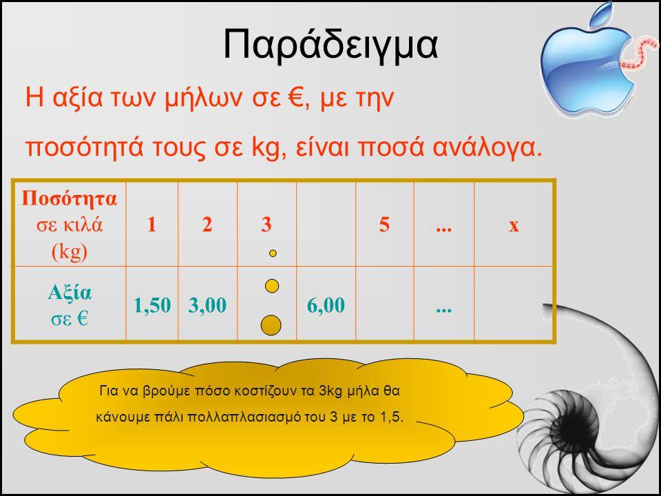 Η αξία των μήλων σε €, με την ποσότητά τους σε kg, είναι ποσά ανάλογα. Παράδειγμα Ποσότητα σε κιλά (kg) 1235...x Αξία σε € 1,503,006,00... Για να βρού