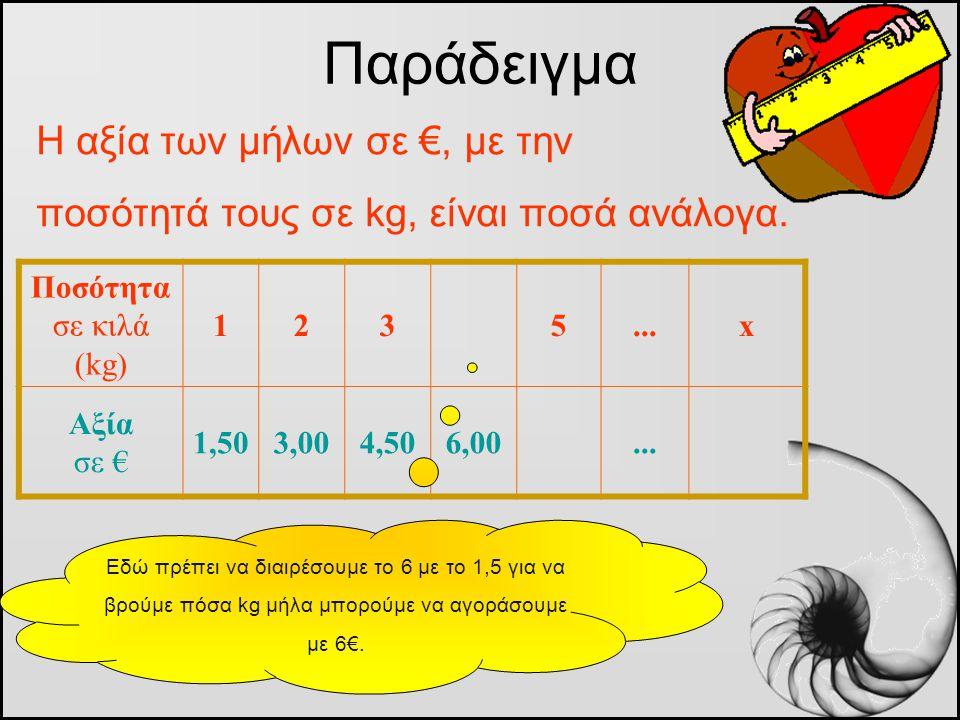 Η αξία των μήλων σε €, με την ποσότητά τους σε kg, είναι ποσά ανάλογα. Παράδειγμα Ποσότητα σε κιλά (kg) 1235...x Αξία σε € 1,503,004,506,00... Εδώ πρέ