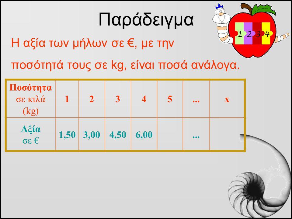 Η αξία των μήλων σε €, με την ποσότητά τους σε kg, είναι ποσά ανάλογα. Παράδειγμα Ποσότητα σε κιλά (kg) 12345...x Αξία σε € 1,503,004,506,00...