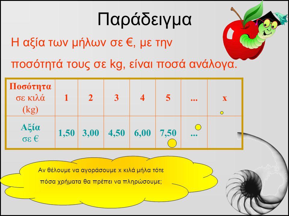 Η αξία των μήλων σε €, με την ποσότητά τους σε kg, είναι ποσά ανάλογα. Παράδειγμα Ποσότητα σε κιλά (kg) 12345...x Αξία σε € 1,503,004,506,007,50... Αν