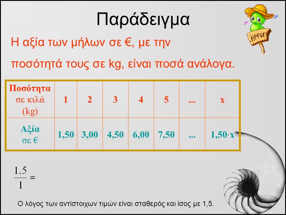 Η αξία των μήλων σε €, με την ποσότητά τους σε kg, είναι ποσά ανάλογα. Παράδειγμα Ποσότητα σε κιλά (kg) 12345...x Αξία σε € 1,503,004,506,007,50... 1,