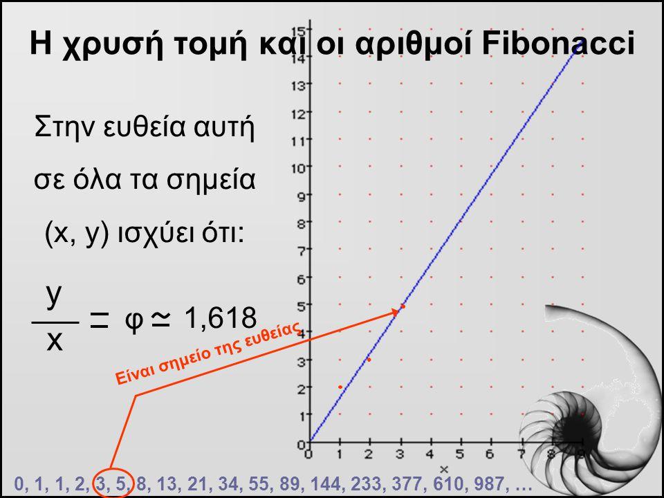 Η χρυσή τομή και οι αριθμοί Fibonacci 0, 1, 1, 2, 3, 5, 8, 13, 21, 34, 55, 89, 144, 233, 377, 610, 987, … Στην ευθεία αυτή σε όλα τα σημεία (x, y) ισχ