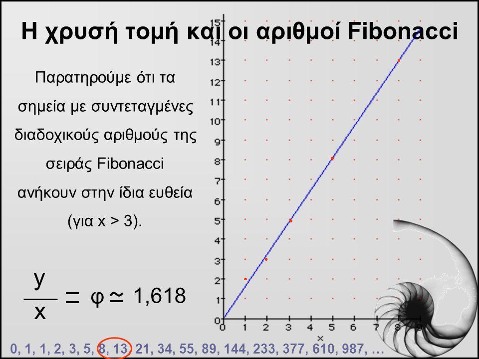 Η χρυσή τομή και οι αριθμοί Fibonacci 0, 1, 1, 2, 3, 5, 8, 13, 21, 34, 55, 89, 144, 233, 377, 610, 987, … Παρατηρούμε ότι τα σημεία με συντεταγμένες δ