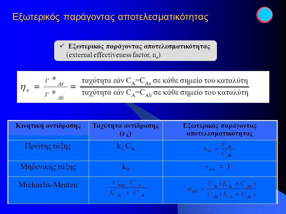 Εξωτερικός παράγοντας αποτελεσματικότητας ταχύτητα εάν C A =C Ab σε κάθε σημείο του καταλύτη ταχύτητα εάν C A =C As σε κάθε σημείο του καταλύτη Michae