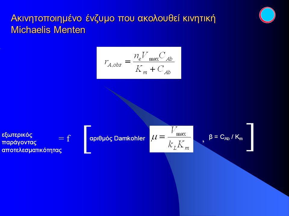 εξωτερικός παράγοντας αποτελεσματικότητας αριθμός Damkohler Ακινητοποιημένο ένζυμο που ακολουθεί κινητική Michaelis Menten β = C Ab / K m = f [ ],
