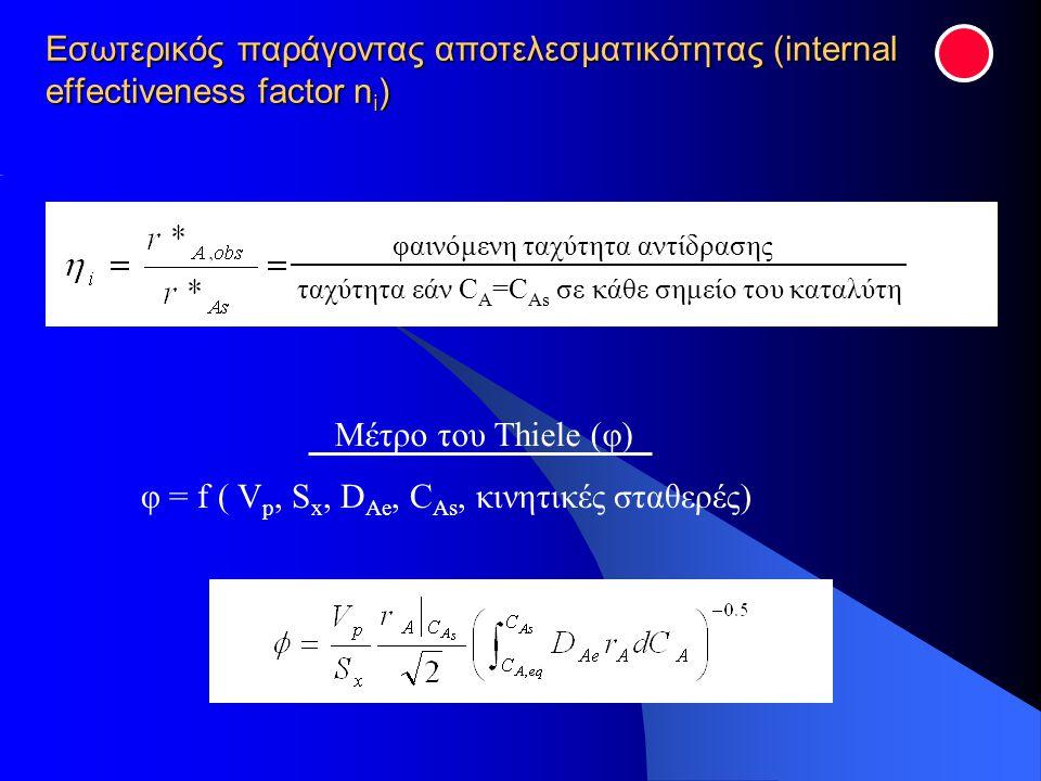Εσωτερικός παράγοντας αποτελεσματικότητας (internal effectiveness factor n i ) ταχύτητα εάν C A =C As σε κάθε σημείο του καταλύτη φαινόμενη ταχύτητα α