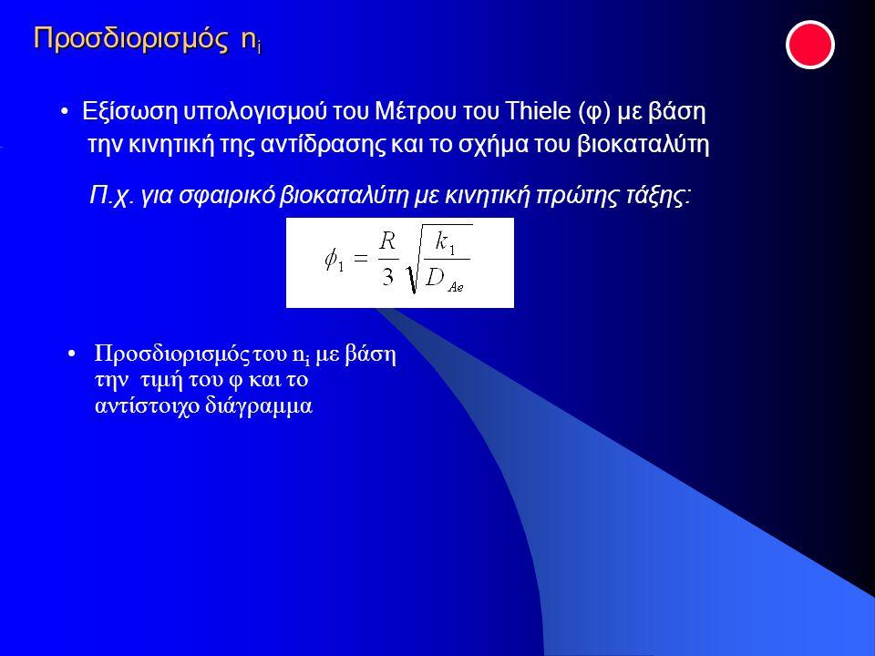 Εξίσωση υπολογισμού του Μέτρου του Thiele (φ) με βάση την κινητική της αντίδρασης και το σχήμα του βιοκαταλύτη Π.χ. για σφαιρικό βιοκαταλύτη με κινητι