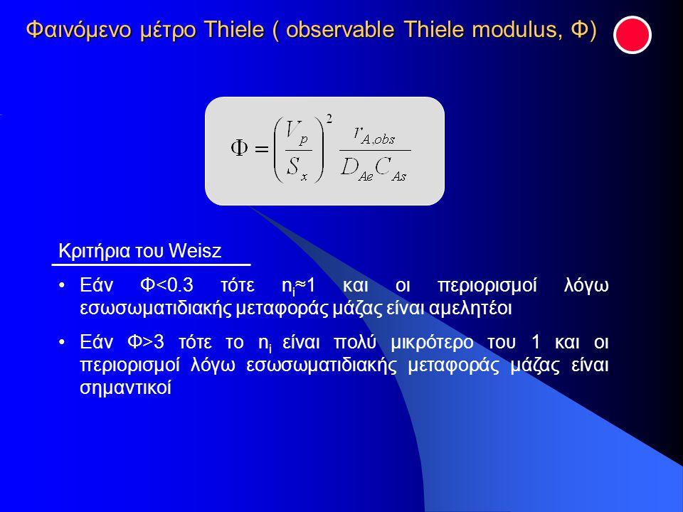 Κριτήρια του Weisz Εάν Φ<0.3 τότε n i ≈1 και οι περιορισμοί λόγω εσωσωματιδιακής μεταφοράς μάζας είναι αμελητέοι Εάν Φ>3 τότε το n i είναι πολύ μικρότ