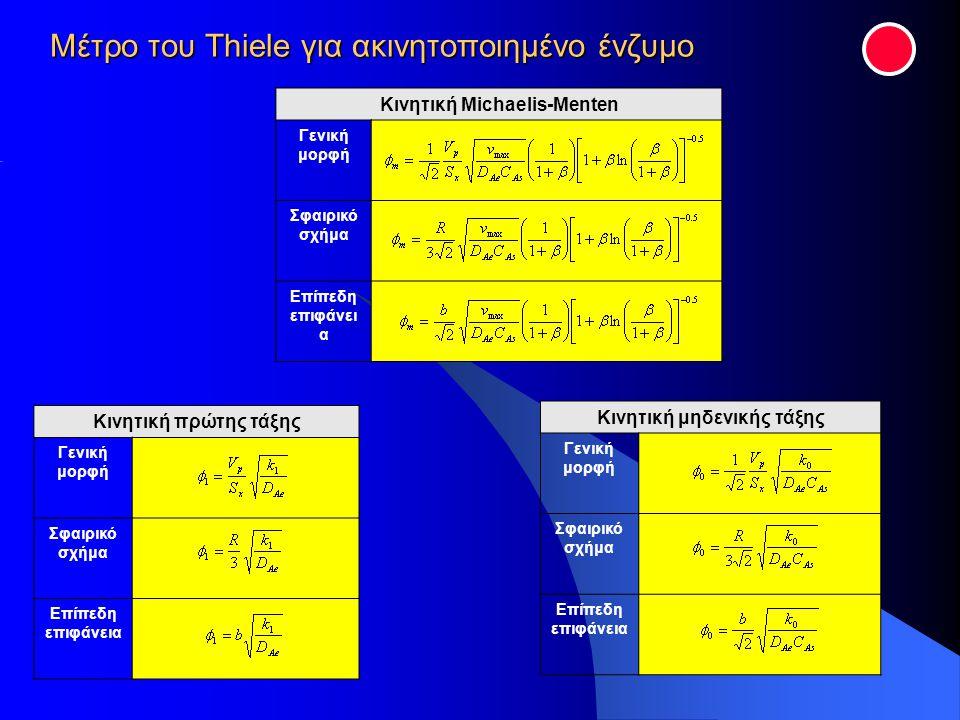 Μέτρο του Thiele για ακινητοποιημένο ένζυμο Κινητική Μichaelis-Menten Γενική μορφή Σφαιρικό σχήμα Επίπεδη επιφάνει α Κινητική πρώτης τάξης Γενική μορφ