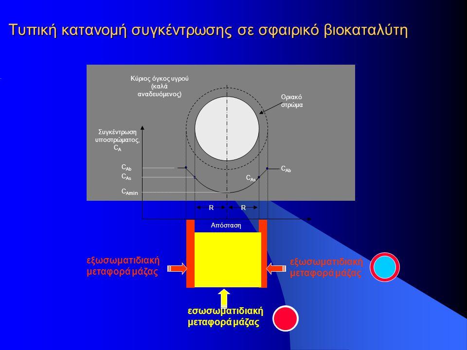 Τυπική κατανομή συγκέντρωσης σε σφαιρικό βιοκαταλύτη Οριακό στρώμα Κύριος όγκος υγρού (καλά αναδευόμενος) Συγκέντρωση υποστρώματος, C A RR C Ab C As ●